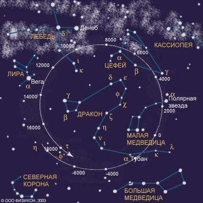проекция на созвездия вращения